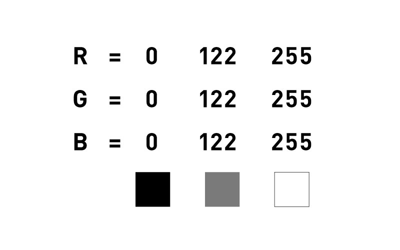 Colour Modes - RGB and CMYK: RGB Example