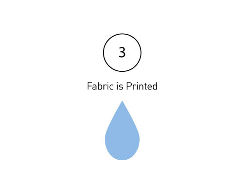 03: Fabric Is Printed